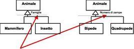 La linea tratteggiata indica che la generalizzazione è incompleta.