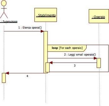 Questa notazione é stata introdotta con UML versione 2.