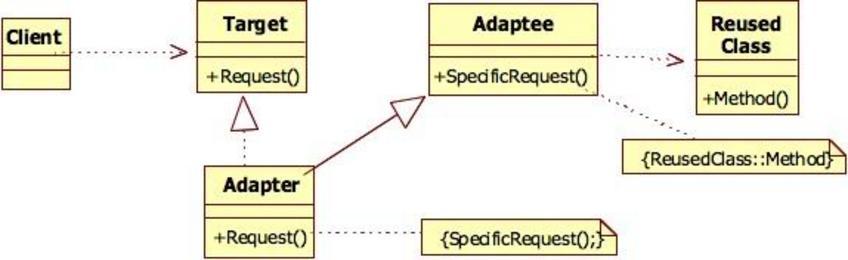 Struttura del DP Adapter
