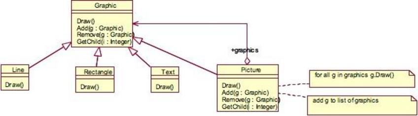Scopo Comporre oggetti in strutture ad albero in grado di rappresentare gerarchie tutto-parti. Si vuole che i client trattino allo stesso modo sia oggetti composti che oggetti individuali.