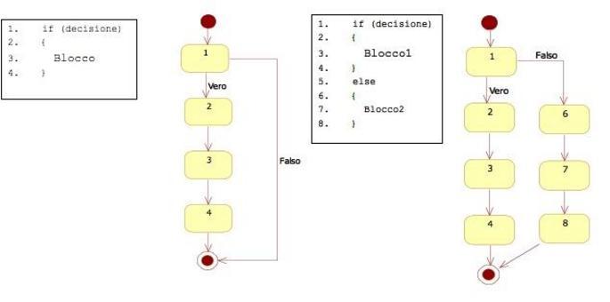 I nodi 2, 4, 6, 8 potevano anche essere omessi, dato che ad essi non corrisponde alcuna istruzione esecutiva, nel codice eseguibile del programma. Uno switch può essere risolto trasformandolo (come fa il compilatore) in una serie di if else in cascata.