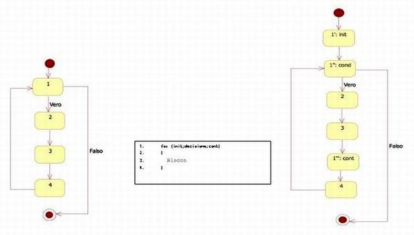 Il CFG a destra esprime più precisamente la semantica del ciclo for, così come viene trasformato in codice oggetto da un compilatore C. Infatti ad ogni ciclo for corrisponde un init preventivo, una decisione all'inizio di ogni ciclo (come in un while) e un codice di continuazione cont (ad esempio i++) da ripetere prima di ricominciare il ciclo.