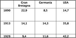 Percentuali sulla produzione mondiale di Gran Bretagna, Germania e Stati Uniti. Fonte: Wikipedia.