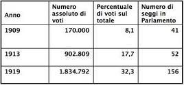 Risultati elettorali del Partito socialista Italiano. Fonte: Wikipedia.