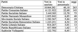 Risultati elettorali del 1953. Fonte: Wikipedia.