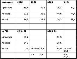 Lo siluppo economico italiano. Fonte: Wikipedia.