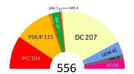 Distribuzione dei seggi nella Costituente. Fonte: Wikipedia.