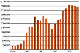 Numero di prigionieri dei Gulag dal 1930 alla morte di Stalin nel 1953. Fonte: Wikipedia.