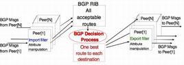 Processo di decisione BGP