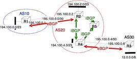 Regole di IGP e BGP