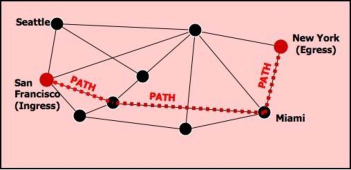 Il protocollo di segnalamento imposta un path da SF a NY, riservando banda lungo il percorso