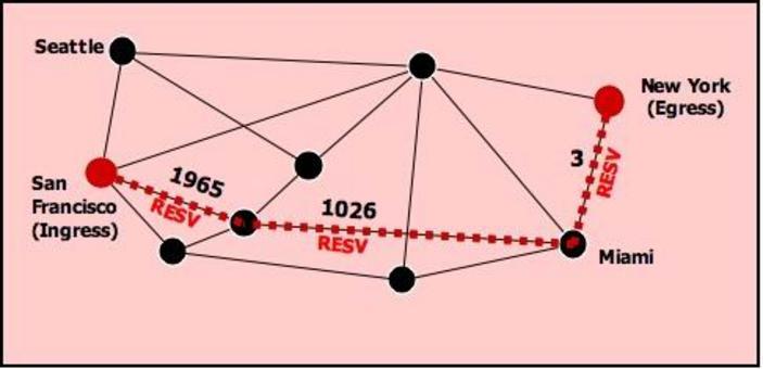 Una volta che il path è stato fissato, il protocollo di segnalamento assegna un numero di label su percoso inverso da NY a SF