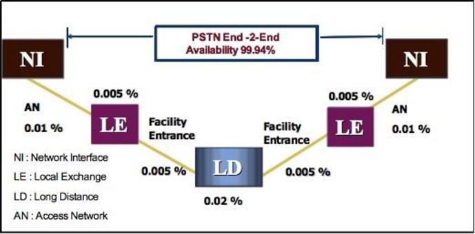 Gli elementi individuali hanno un'availability di 99.999%