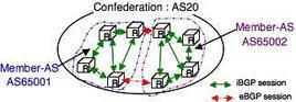 Come scalare iBGP in domain di ampie dimensioni