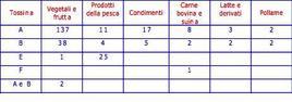 Numero di casi e principali alimenti coinvolti in botulismo