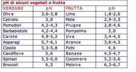 pH di alcuni vegetali e frutta