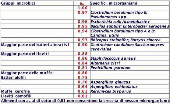 Valori di aw minimi per la crescita dei microrganismi