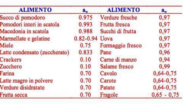 Valori di aw di alcuni alimenti