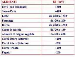 Valori di ossido-riduzione di alimenti