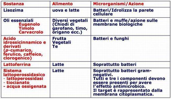 Costituenti antimicrobici degli alimenti