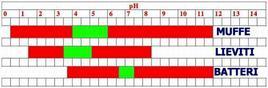 Range di pH per muffe, lieviti e batteri