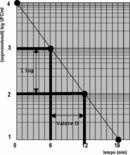 Curva di sopravvivenza termica in forma semi-logaritmica