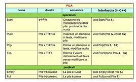 Progettazione dell'interfaccia della struttura dati Pila