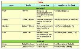 Progettazione dell'interfaccia della struttura dati Coda