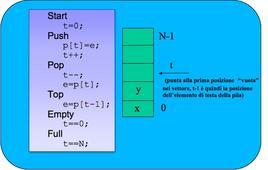 """Pila – realizzazione delle funzionalità (array """"statico"""")"""