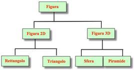 Una gerarchia di figure geometriche