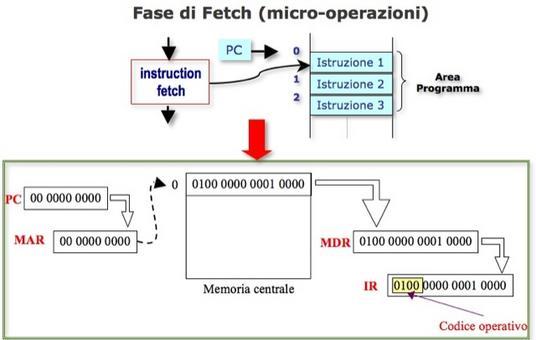 Fase di  Fetch (micro-operazioni)