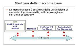 Struttura della macchina base