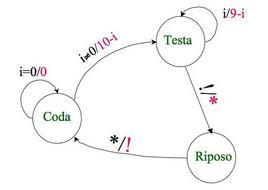 Macchina di Von Neumann: schema di esecuzione di un algoritmo per la moltiplicazione di numeri interi