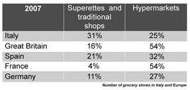 Number of grocery stores in Italy and Europe