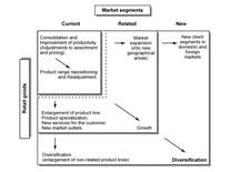 Strategic alternatives for retail commercial enterprises