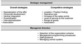 Strategic managment