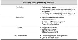 Managing value-generating activities