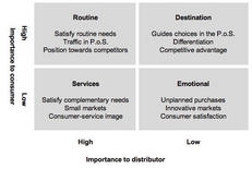 Marketing roles in categories