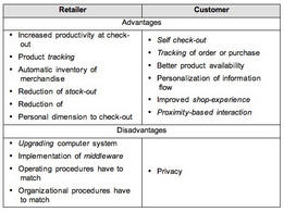 Advantages and disadvantages of RFID technology