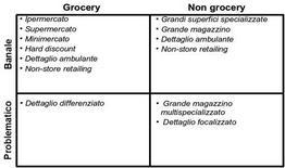 La classificazione Grocery – Non Grocery.