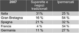 La diffusione del grocery in Italia e in Europa.
