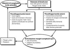 Variabili del processo di gestione del prezzo.
