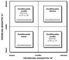 Tipologie di confluttualità intracanale.