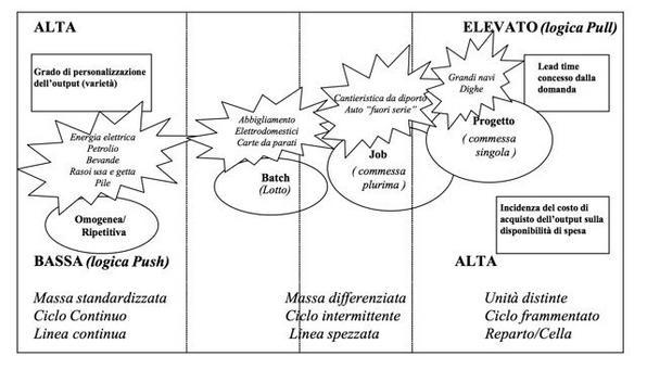 Modelli di gestione della produzione