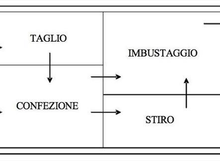 Esempio di diagramma a blocchi per un'impresa di confezione di abbigliamento