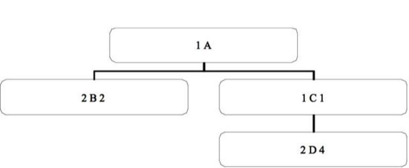 Un esempio di distinta base ad albero