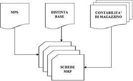 Le fonti informative necessarie per l'applicazione del MRP