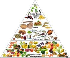 Piramide alimentare. Fonte: wikimedia