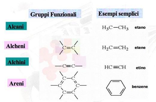Gruppi funzionali con legami carbonio-carbonio