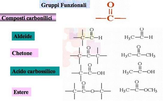 Gruppi funzionali con doppio legame carbonio-ossigeno (gruppo carbonilico)